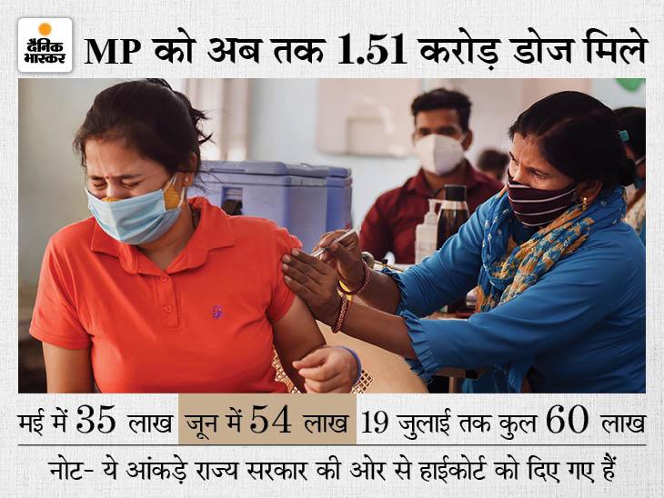 कहा- तीसरी लहर आने से पहले हर व्यक्ति को वैक्सीन का एक डोज जरूरी, इसलिए मप्र को हर महीने डेढ़ करोड़ डोज उपलब्ध कराएं|जबलपुर,Jabalpur - Dainik Bhaskar