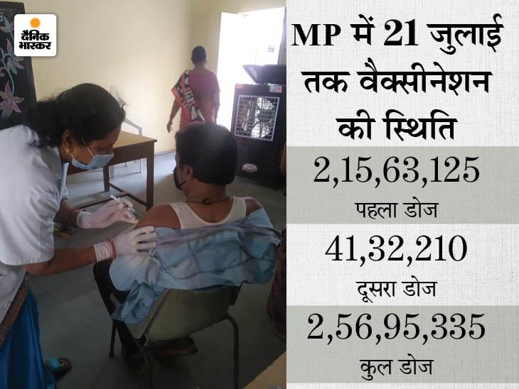 आज भोपाल में 104 सेंटर पर कोवीशील्ड का पहला और दूसरा डोज, कोवैक्सिन का दूसरा डोज, शुक्रवार को गर्भवती महिलाओं को लगेगी वैक्सीन|भोपाल,Bhopal - Dainik Bhaskar