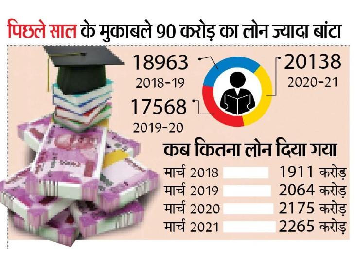 एजुकेशन लोन 16% बढ़ा, 20 हजार छात्रों को बांटे 2265 करोड़ रुपए, प्रदेश में पिछले साल से 2570 ज्यादा छात्रों ने लिया लोन|भोपाल,Bhopal - Dainik Bhaskar