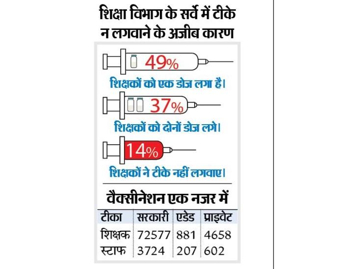अगर हमें कुछ हो गया तो हमारे परिवार को कौन संभालेगा, इसलिए नहीं लगवाया टीका|रायपुर,Raipur - Dainik Bhaskar