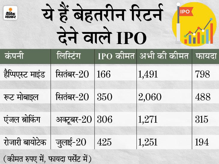 पिछले साल लिस्ट हुए अधिकतर IPO में निवेशकों को फायदा, निवेश का पैसा दोगुना से 7 गुना हुआ|बिजनेस,Business - Dainik Bhaskar