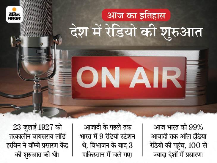 बॉम्बे में हुई थी भारत के पहले नियमित रेडियो प्रसारण केंद्र की शुरुआत, यही आगे चलकर ऑल इंडिया रेडियो बना देश,National - Dainik Bhaskar