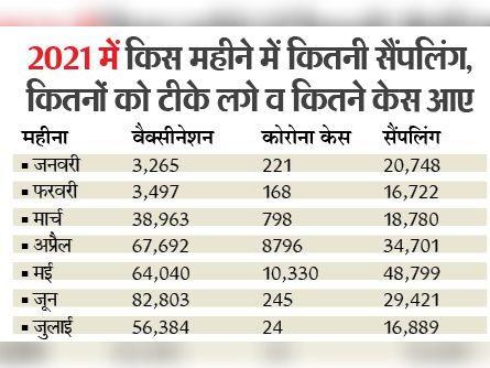 जून में राेजाना 2700 से ज्यादा लाेगाें काे लग रहा था टीका, अब केवल 2500 को ही लग रहा|पानीपत,Panipat - Dainik Bhaskar