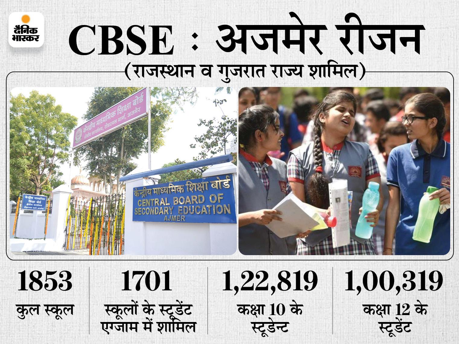 12वीं के मार्क्स अपलोड करने की डेट बढ़ाई, अब 22 से 25 जुलाई तक का दिया समय|अजमेर,Ajmer - Dainik Bhaskar