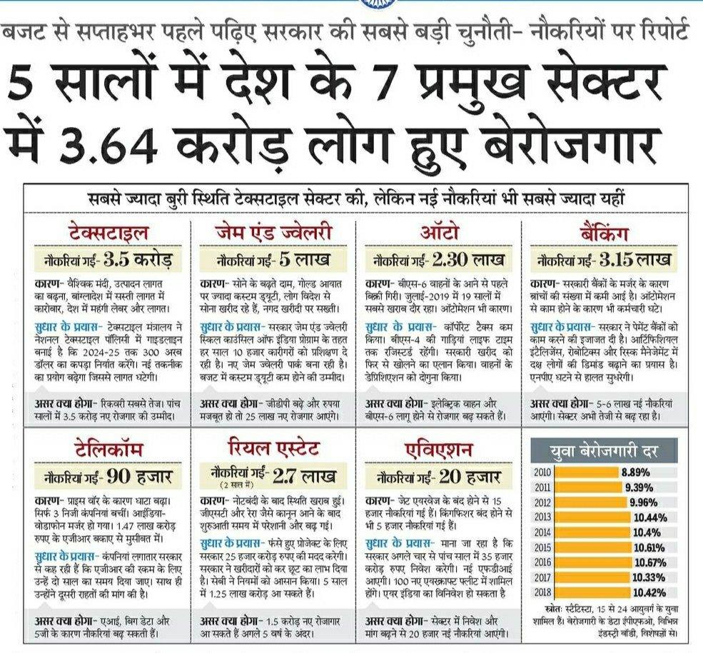 सरकार ने रोजगार का वादा किया, लेकिन हमने असलियत बताई कि किस तरह 5 साल में करोड़ों के रोजगार छिन गए।