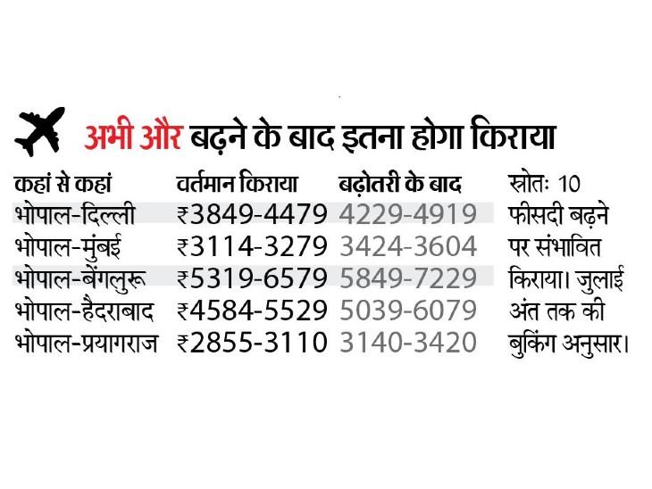 अगस्त से 300 से 700 रुपए तक बढ़ सकता है हवाई किराया|भोपाल,Bhopal - Dainik Bhaskar