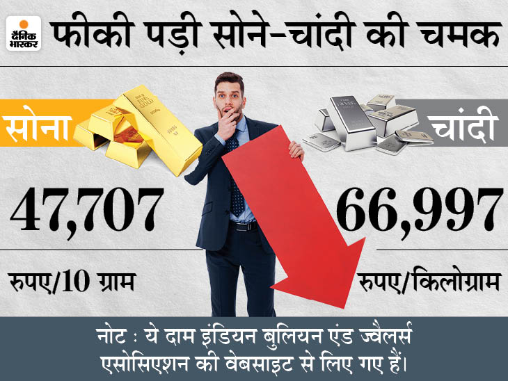 आज सोना 600 और चांदी 300 रुपए से ज्यादा सस्ती हुई, अभी सोना खरीदना रहेगा फायदेमंद|बिजनेस,Business - Dainik Bhaskar