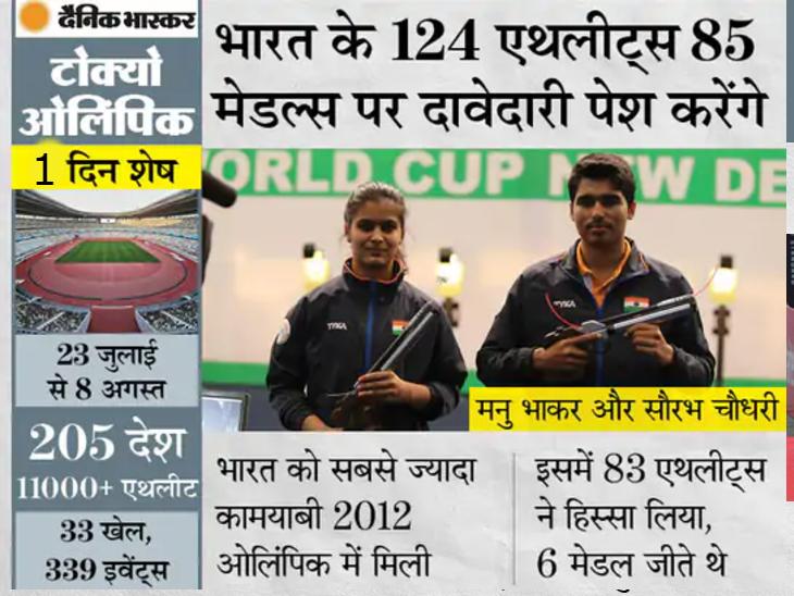 भारत के 30 एथलीट्स और 6 अधिकारी ओपनिंग सेरेमनी में हिस्सा लेंगे, कोरोना के खतरे की वजह से लिया गया फैसला|स्पोर्ट्स,Sports - Dainik Bhaskar