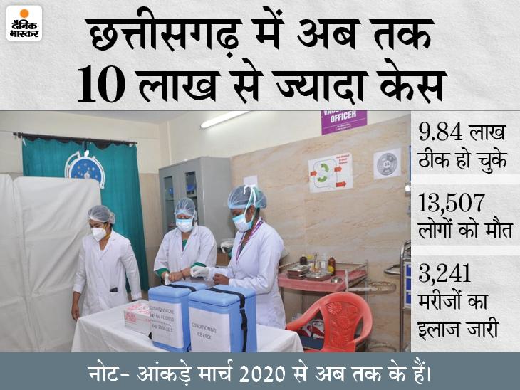 जांजगीर-चांपा अभी प्रदेश का सबसे ज्यादा संक्रमित जिला, बलौदाबाजार-भाटापारा में भी बढ़ी पॉजिटिव मरीजों की संख्या|रायपुर,Raipur - Dainik Bhaskar