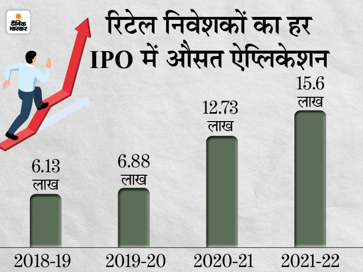 कोरोना के दौरान रिटेल निवेशकों ने शेयर बाजार में लगाया पैसा, दो साल में दोगुना बढ़ी ऐप्लिकेशन|बिजनेस,Business - Dainik Bhaskar
