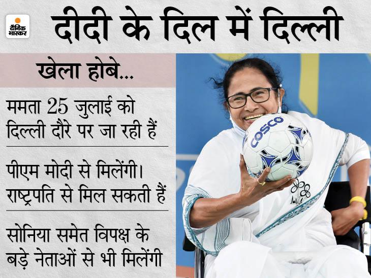 बिना सांसद बने तृणमूल संसदीय दल की नेता बनीं बंगाल की CM, 2024 की रणनीति के लिए बड़ा कदम|देश,National - Dainik Bhaskar