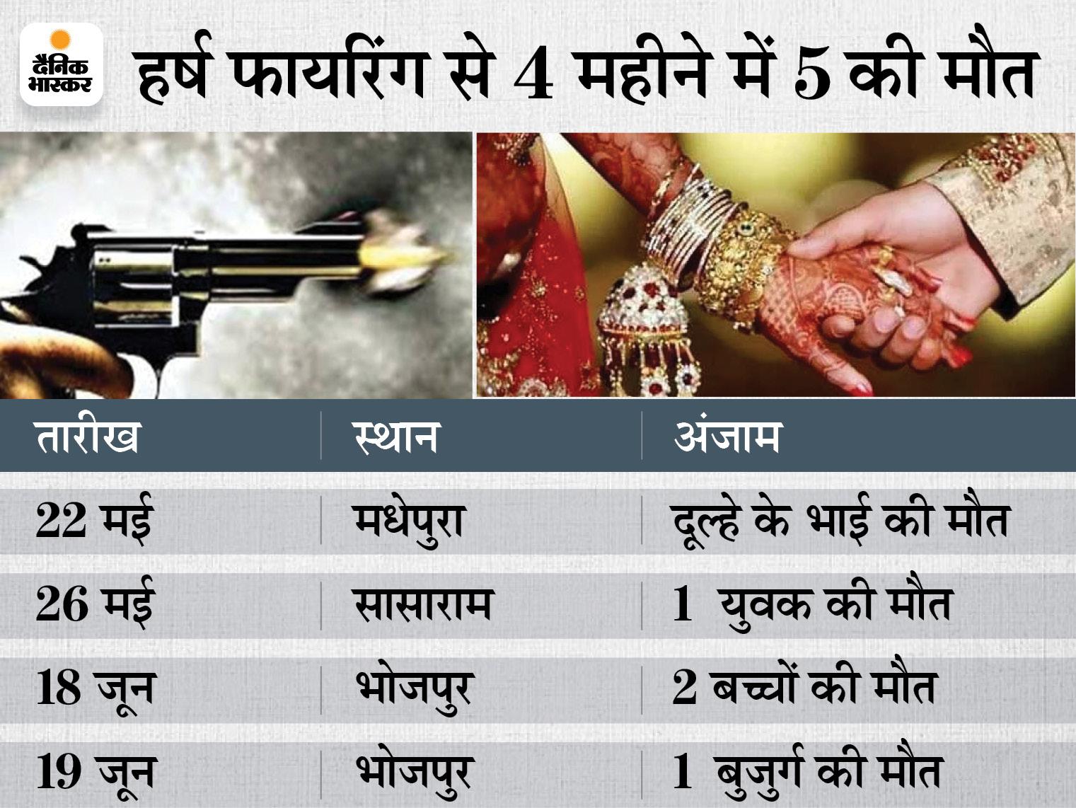 अप्रैल से जुलाई तक 37 शुभ मुहूर्त पर 15 बार फायरिंग हुई, दूल्हे के भाई सहित 5 की जान चली गई; ज्यादातर जगह अवैध हथियारों से चली गोलियां बिहार,Bihar - Dainik Bhaskar
