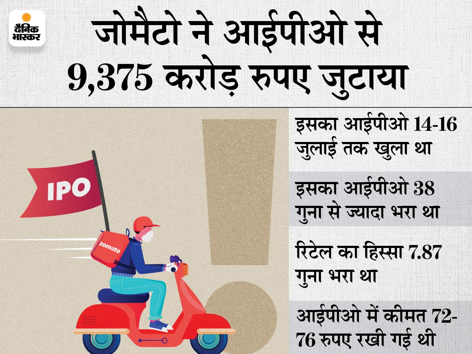 जोमैटो का शेयर 115 पर लिस्ट होकर 138 रुपए पर पहुंचा, एक लाख करोड़ रुपए से ज्यादा हुई मार्केट वैल्यू|बिजनेस,Business - Dainik Bhaskar