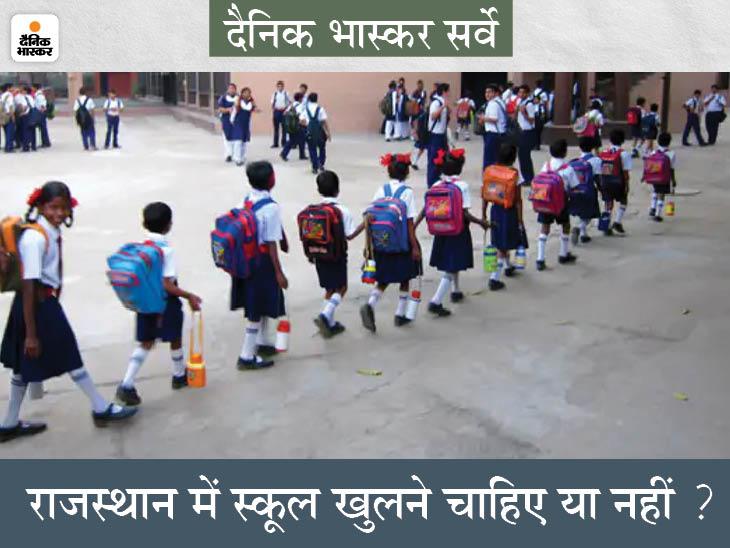 राजस्थान सरकार 1 से 12वीं तक के स्कूल खोलने जा रही.. इस पर आप क्या सोचते हैं? दे सकते हैं राय...|राजस्थान,Rajasthan - Dainik Bhaskar