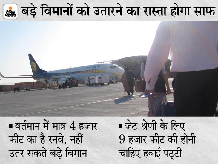 गहलोत सरकार ने एयरपोर्ट अथॉरिटी ऑफ इंडिया को मुफ्त दी 1250 एकड़ जमीन, जल्द शुरू होगा अत्याधुनिक हवाईअड्डा बनाने का काम|राजस्थान,Rajasthan - Dainik Bhaskar