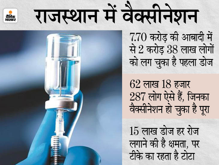 शुक्रवार को कुल 1.34 लाख टीके लगाकर 3 करोड़ वैक्सीनेशन की सूची में शामिल हुआ प्रदेश, 25 जिलों में कल बंद रहेंगे 90% से ज्यादा सेंटर|राजस्थान,Rajasthan - Dainik Bhaskar