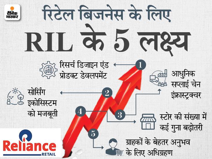 RIL ने जारी किए तिमाही नतीजे: रिलायंस का रिटेल कारोबार से जून तिमाही में मुनाफा 123% बढ़कर 962 करोड़ रुपए हुआ, 123 नए स्टोर भी खोले