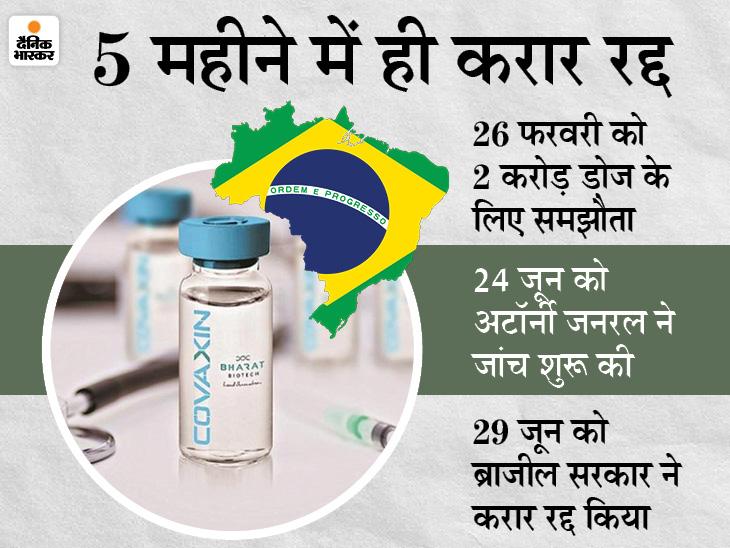 भारत बायोटेक ने ब्राजील के पार्टनरों के साथ कोवैक्सिन की डील खत्म की, अब ड्रग रेगुलेटरी के साथ अप्रूवल प्रोसेस पूरा करेगी|देश,National - Dainik Bhaskar