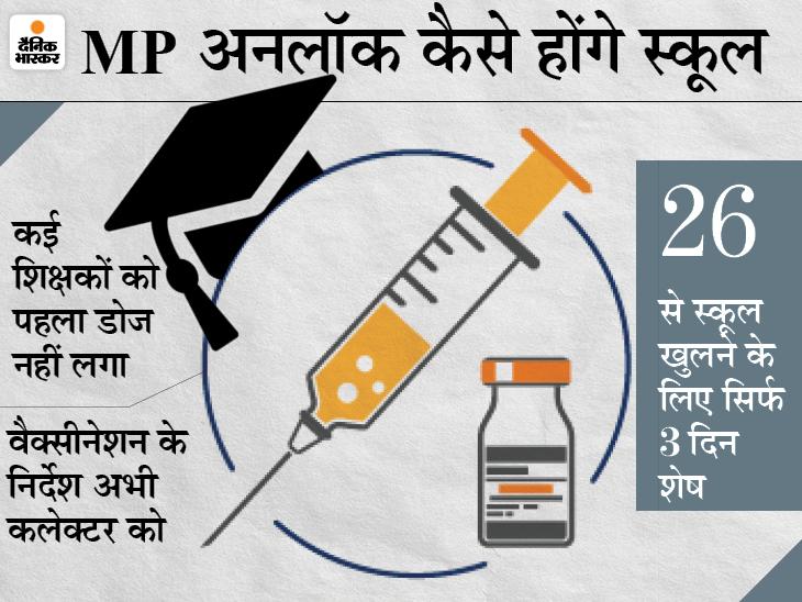 CM ने घोषणा कर दी लेकिन स्कूलों को स्कूल शिक्षा विभाग से कोई निर्देश नहीं; बोले- तैयारी में ही 5 दिन लगेंगे, स्टाफ का वैक्सीनेशन अधूरा|मध्य प्रदेश,Madhya Pradesh - Dainik Bhaskar