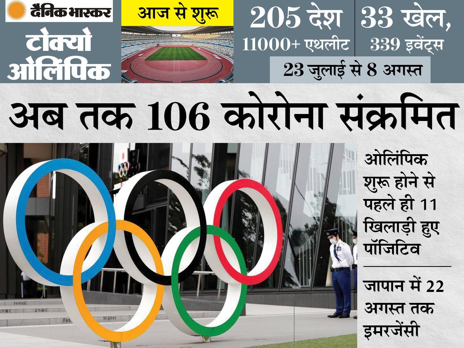 3 खिलाड़ी सहित 19 लोग कोरोना संक्रमित; ओपनिंग सेरेमनी में सम्राट नारुहितो और अमेरिका की प्रथम महिला जिल बाइडेन मौजूद रहेंगी टोक्यो ओलिंपिक,Tokyo Olympics - Dainik Bhaskar