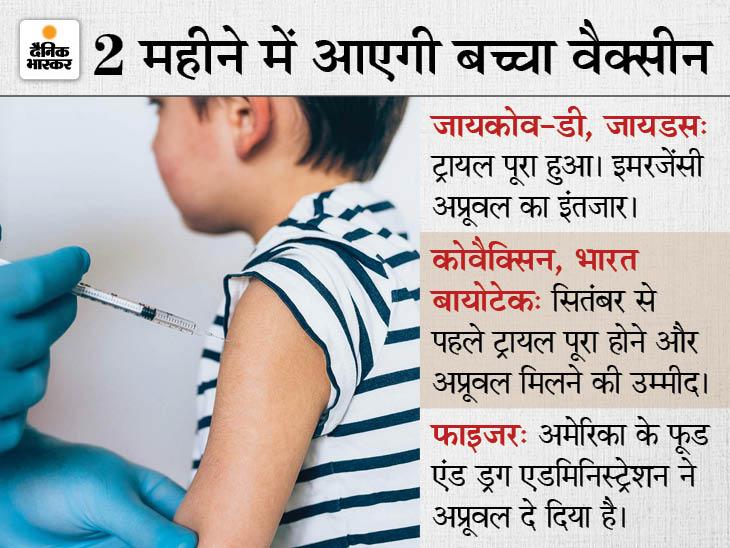AIIMS डायरेक्टर ने कहा- भारत में सितंबर से बच्चों को मिल सकती है वैक्सीन, चेन तोड़ने में मिलेगी मदद देश,National - Dainik Bhaskar