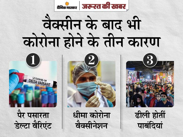 अमेरिका में वैक्सीन लगवाने के बावजूद हो रहा कोरोना, एक्सपर्ट्स ने 3 कारण बताए; तीनों मामलों में भारत की हालत खराब|ज़रुरत की खबर,Zaroorat ki Khabar - Dainik Bhaskar