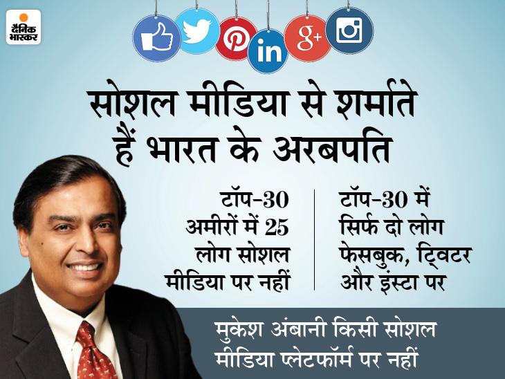 भारत के सबसे अमीर लोग सोशल मीडिया से दूर क्यों रहते हैं? वक्त की कमी, ट्रोलिंग का डर या और कोई है वजह DB ओरिजिनल,DB Original - Dainik Bhaskar