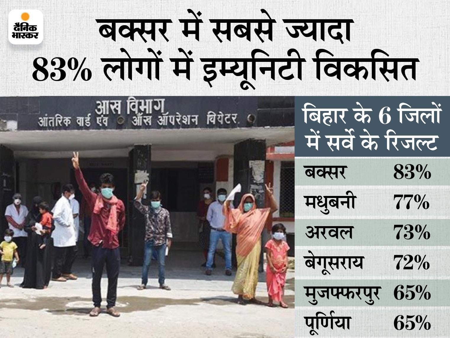 हर 4 में से 3 लोगों ने कोरोना से लड़ने की ताकत पाई, 73% आबादी में मिली वायरस से लड़ने की एंटीबॉडी|पटना,Patna - Dainik Bhaskar