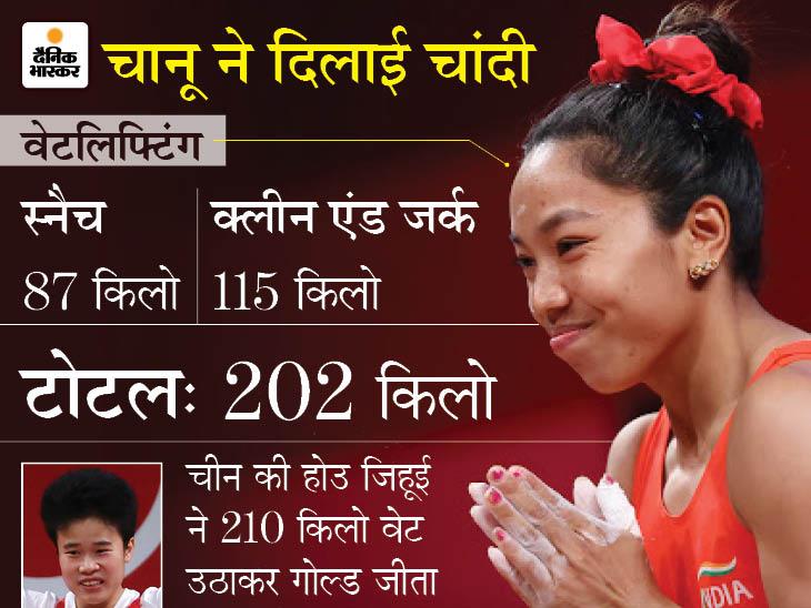 मणिपुर सरकार मीराबाई को तोहफे में देगी 1 करोड़ रुपए; वेटलिफ्टिंग में भारत को सिल्वर मेडल दिलाने का इनाम|टोक्यो ओलिंपिक,Tokyo Olympics - Dainik Bhaskar