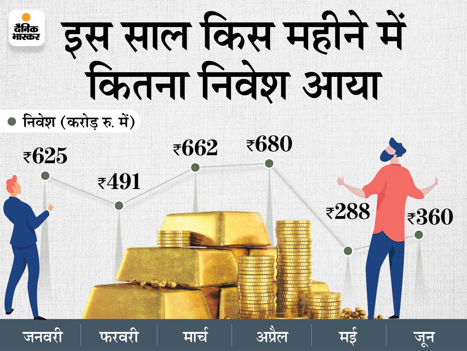 लोगों को रास आ रहा गोल्ड ETF, बीते 6 महीनों में खातों की संख्या 41% बढ़ी|बिजनेस,Business - Dainik Bhaskar