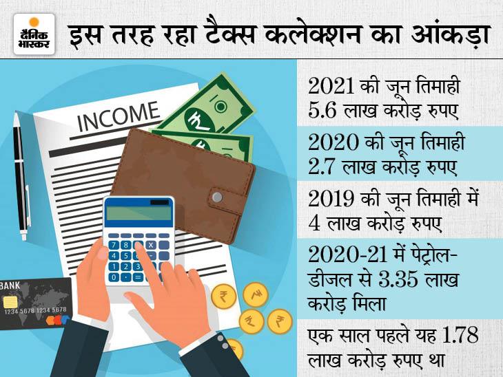 चालू वित्त वर्ष में लक्ष्य से ज्यादा टैक्स कलेक्शन कर सकती है सरकार, पहली तिमाही में 5.6 लाख करोड़ का कलेक्शन|बिजनेस,Business - Dainik Bhaskar