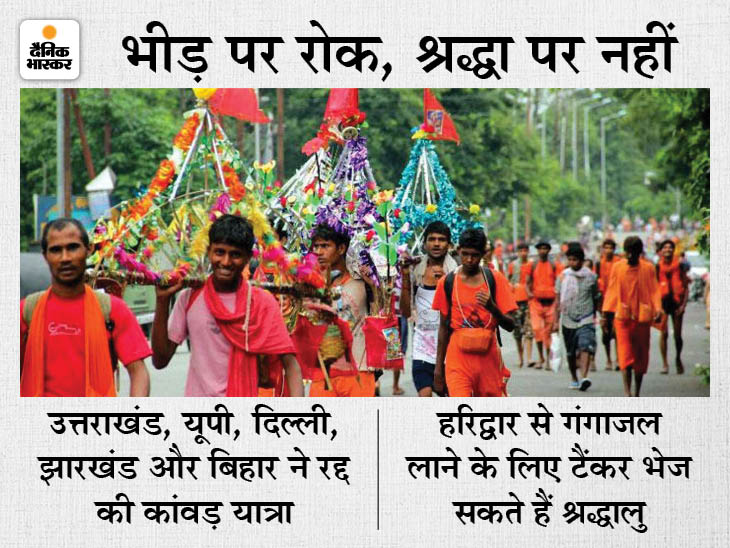 कांवड़ियों के लिए शहर में नो एंट्री, रोकने के लिए पुलिस तैनात; लेकिन घूमने आए लोगों पर पाबंदी नहीं|देश,National - Dainik Bhaskar