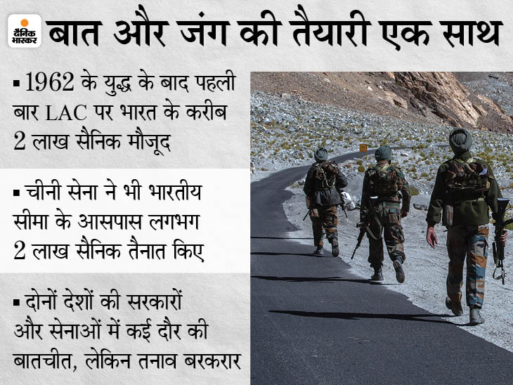 लद्दाख में चीन से निपटने के लिए सेना ने आतंकियों से लड़ने वाली यूनिट तैनात की, कश्मीर से 15 हजार सैनिक भेजे|देश,National - Dainik Bhaskar