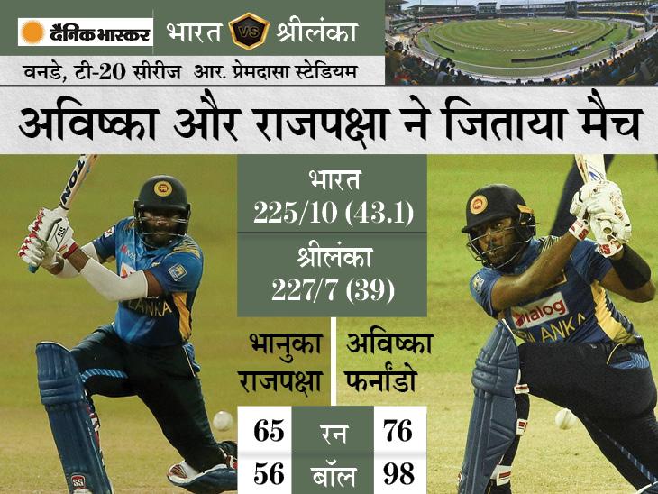 श्रीलंका ने आखिरी वन-डे में 3 विकेट से हराया; 68 रन बनाने में 7 विकेट गंवाना टीम इंडिया को पड़ा भारी|क्रिकेट,Cricket - Dainik Bhaskar