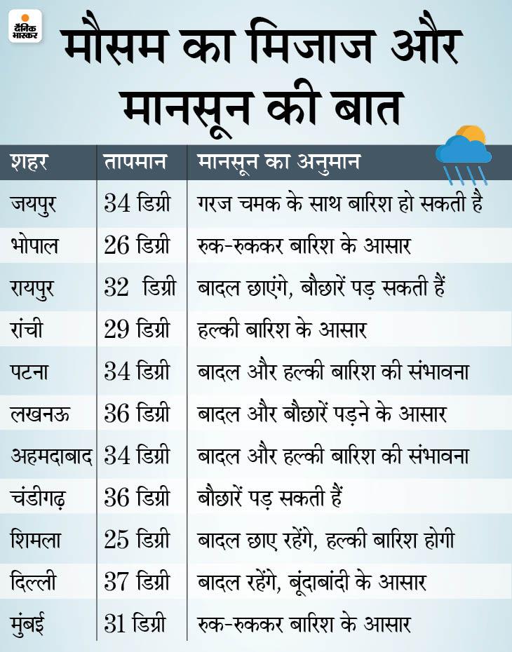 Mirabai Chanu, India-China Standoff   Dainik Bhaskar News Headlines; Mirabai Chanu Wins Silver In Olympic, Army Deployed More Troops On Ladakh Front, Haridwar Sealed For Kanwariyas   पहली बार ओलिंपिक के पहले दिन भारत को मेडल, सावन शुरू होने से पहले हरिद्वार सील, चीन सीमा पर भारत ने फिर सैनिक बढ़ाए - WPage - क्यूंकि हिंदी हमारी पहचान हैं