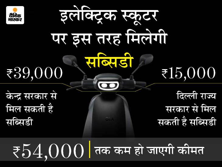 जिस ओला स्कूटर को एक दिन में 1 लाख से ज्यादा बुकिंग मिली, उस पर 54000 रुपए तक सब्सिडी मिलेगी; जानिए आपको कितने में मिलेगा?|टेक & ऑटो,Tech & Auto - Dainik Bhaskar