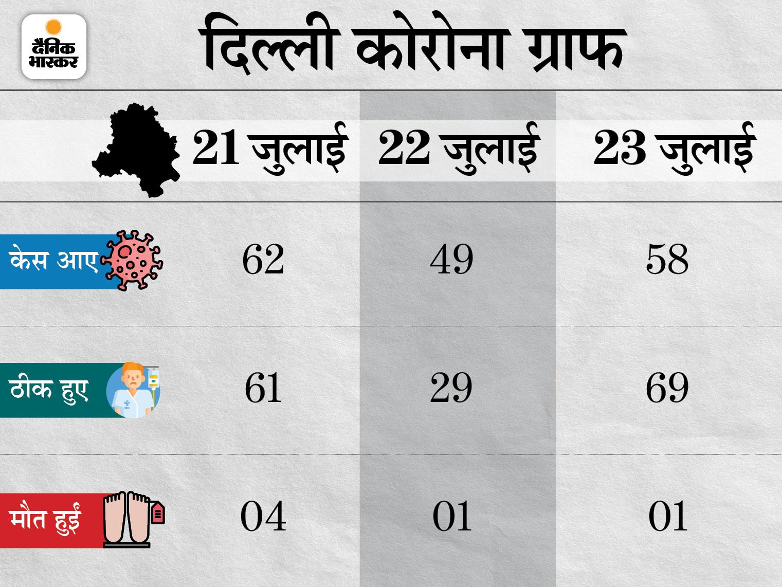 Lockdown: Coronavirus Outbreak India Cases, Vaccination LIVE Update | Maharashtra Pune Madhya Pradesh Bhopal Indore Rajasthan Uttar Pradesh Haryana Punjab Bihar Novel Corona (COVID 19) Death Toll India Today, Mumbai Delhi Coronavirus News | बीते दिन 39496 केस आए, 35124 ठीक हुए और 541 मौतें; पिछले 23 दिनों में इलाज करा रहे मरीजों के आंकड़े में 1.14 लाख की कमी - WPage - क्यूंकि हिंदी हमारी पहचान हैं