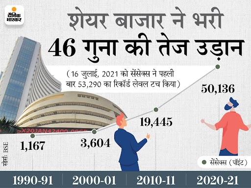 1991 से अब तक प्रति व्यक्ति आय 22 गुना बढ़ी, लेकिन रोजमर्रा की चीजें भी डेढ़ से 12.3 गुना तक महंगी|बिजनेस,Business - Dainik Bhaskar