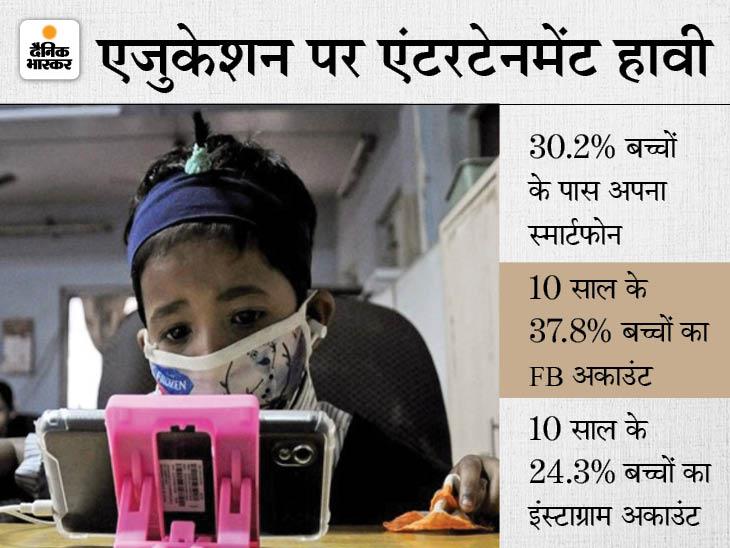 स्टडी में दावा- 59% बच्चे स्मार्टफोन मैसेजिंग के लिए इस्तेमाल करते हैं, केवल 10% पढ़ाई के लिए|देश,National - Dainik Bhaskar
