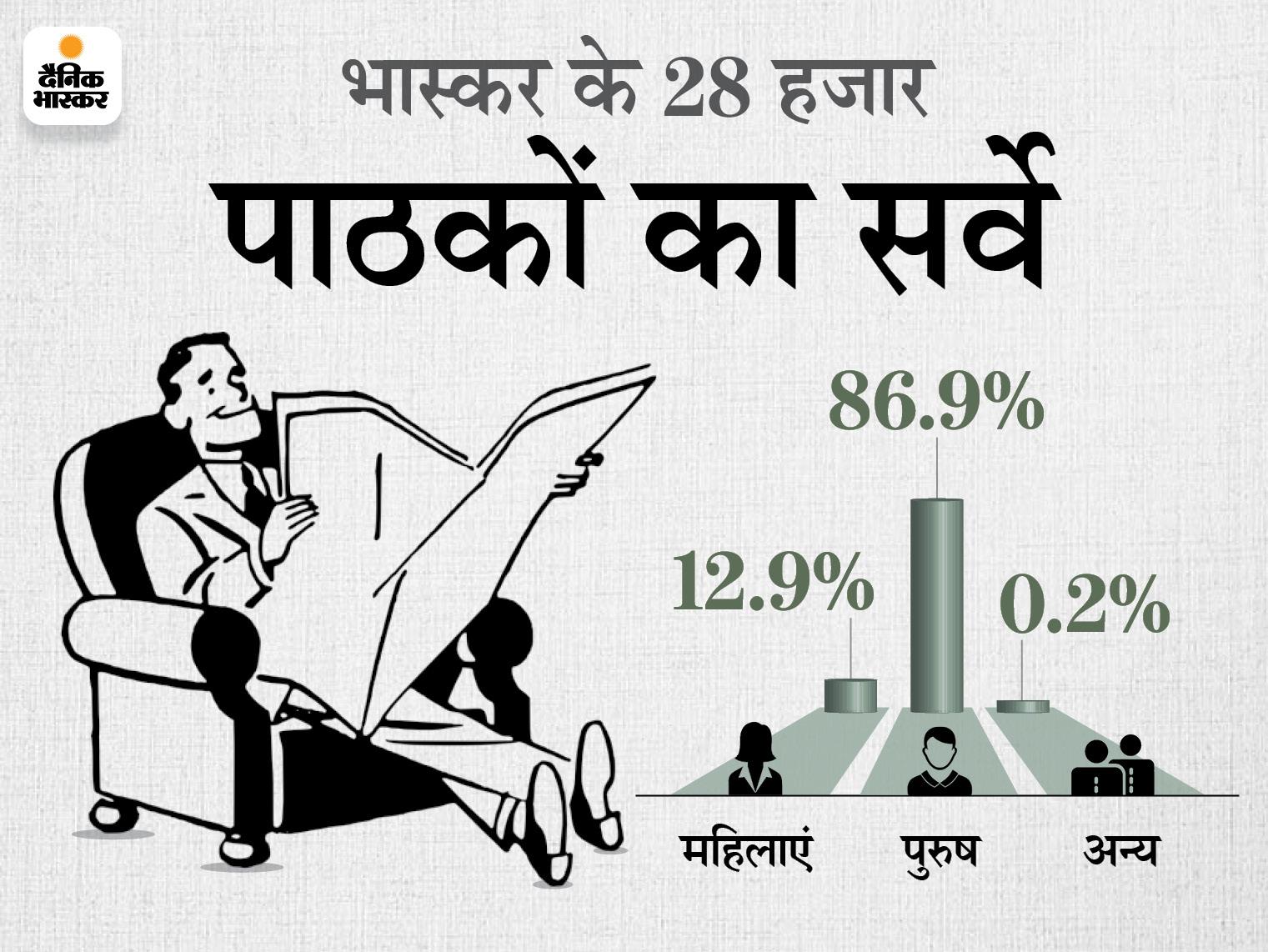 45 प्रतिशत लोग बोले- अब तो खुलने चाहिए स्कूल, 27 प्रतिशत ने कहा- पहले वैक्सीन फिर स्कूल; ज्यादातर पहली से बारहवीं तक स्कूल खोलने के पक्ष में राजस्थान,Rajasthan - Dainik Bhaskar