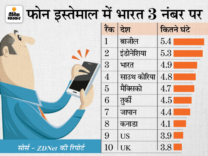 मोबाइल इस्तेमाल करने में भारत तीसरे नंबर पर, रोज 4 घंटे से ज्यादा समय बिता रहे हैं भारतीय|टेक & ऑटो,Tech & Auto - Dainik Bhaskar