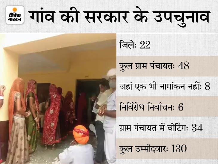 130 उम्मीदवारों के लिए 72.32 फीसदी मतदाताओं ने किया मताधिकार, बाड़मेर में धोरीमन्ना में ग्राम पंचायत में सर्वाधिक 92.88 प्रतिशत मतदान|राजस्थान,Rajasthan - Dainik Bhaskar