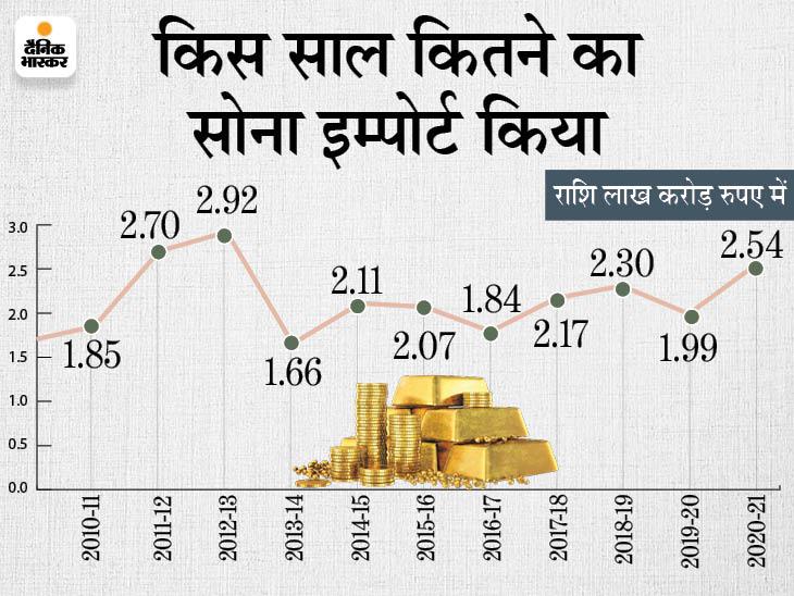 अप्रैल से जून के बीच 58 हजार करोड़ का सोना किया इम्पोर्ट, ये पिछले साल की समान अवधि की तुलना 10 गुना से भी ज्यादा|बिजनेस,Business - Dainik Bhaskar