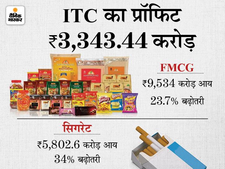ITC का नेट प्रॉफिट 30.24% बढ़ा, सिगरेट से आय बढ़कर 5802.67 करोड़ रुपए रही|बिजनेस,Business - Dainik Bhaskar