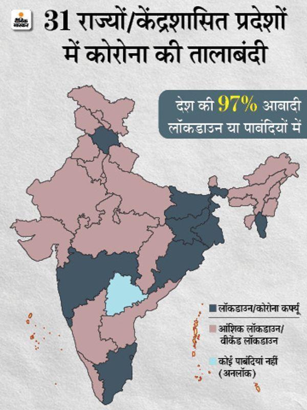 Lockdown: Coronavirus Outbreak India Cases, Vaccination LIVE Update | Maharashtra Pune Madhya Pradesh Bhopal Indore Rajasthan Uttar Pradesh Haryana Punjab Bihar Novel Corona (COVID 19) Death Toll India Today, Mumbai Delhi Coronavirus News | बीते दिन 40279 केस आए, 40032 ठीक हुए और 541 लोगों की मौत; केरल में 18531 संक्रमित मिले, यह पिछले 51 दिन में सबसे ज्यादा - WPage - क्यूंकि हिंदी हमारी पहचान हैं