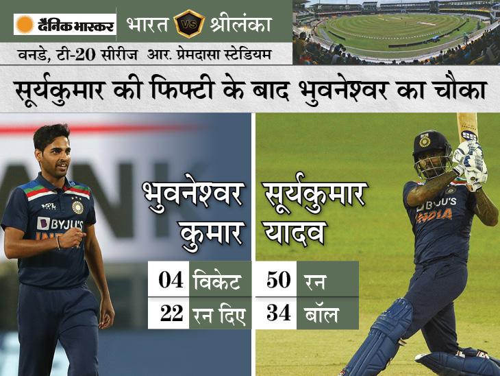 सूर्यकुमार की फिफ्टी और भुवनेश्वर के 4 विकेट ने पहले टी-20 में जीत दिलाई; चाहर ने एक ओवर में 2 विकेट लेकर मैच पलटा|क्रिकेट,Cricket - Dainik Bhaskar