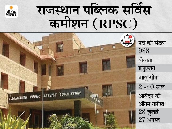 राजस्थान पब्लिक सर्विस कमीशन ने विभिन्न 988 पदों पर निकाली भर्ती, 28 जुलाई से शुरू होगी आवेदन प्रक्रिया करिअर,Career - Dainik Bhaskar