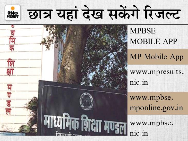 दोपहर 12 बजे घोषित किया जाएगा परीक्षा परिणाम; छात्र पोर्टल और मोबाइल ऐप पर देख सकेंगे, कोई फेल नहीं होगा, मेरिट लिस्ट नहीं बनेगी मध्य प्रदेश,Madhya Pradesh - Dainik Bhaskar