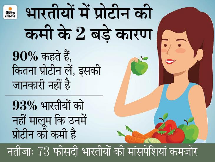 कोरोना से बचाव में प्रोटीन की जरूरत, पर 73% भारतीयों में इसकी कमी; जानिए रिकवरी के लिए ये क्यों है जरूरी|लाइफ & साइंस,Happy Life - Dainik Bhaskar
