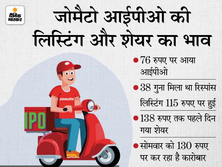 जोमैटो के शेयर का भाव जा सकता है 41 रुपए तक, बहुत महंगे वैल्यूएशन पर है भाव बिजनेस,Business - Dainik Bhaskar
